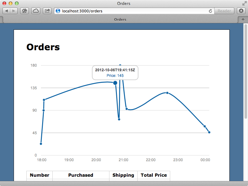The graph now shows the last ten orders.
