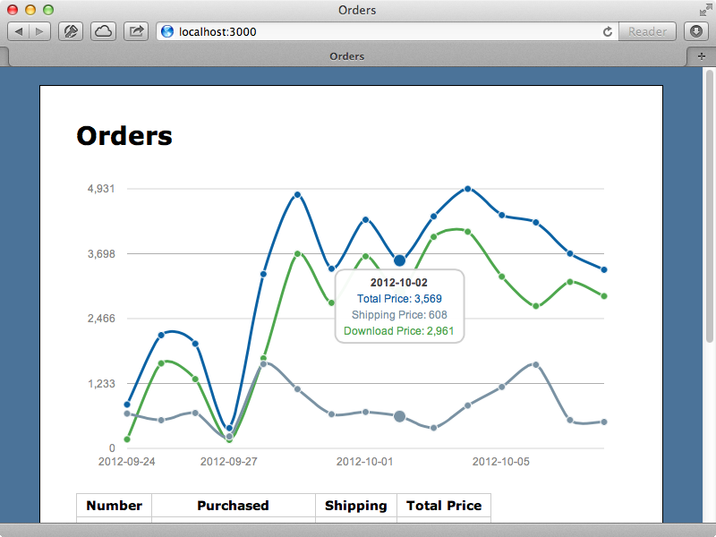 The graph now displays shipped and unshipped orders separately.