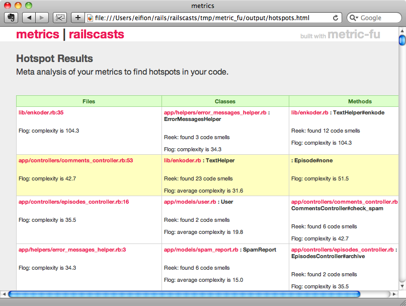 Hotspot Results