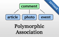Polymorphic Association (revised)